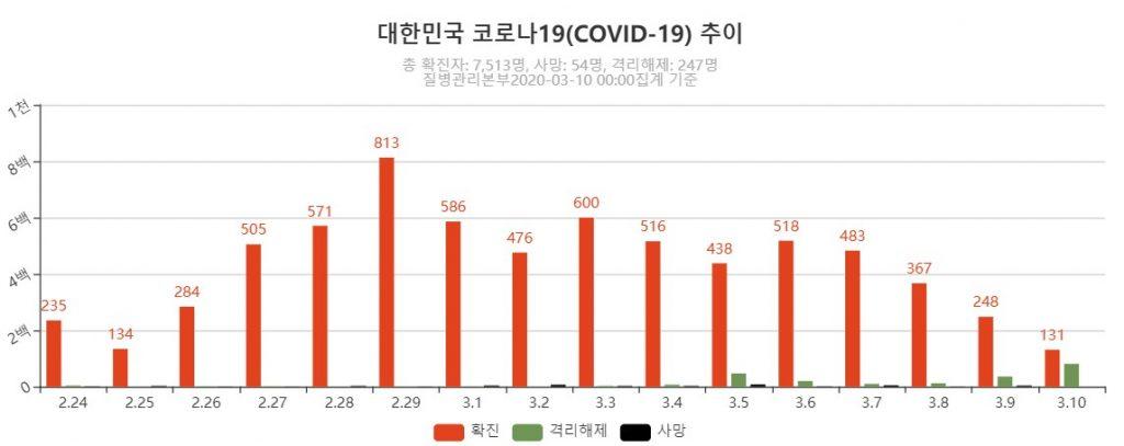 韓国 の コロナ ウイルス 感染 者 数